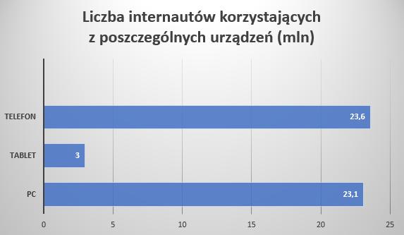 liczba internautów korzystających z poszczególnych urządzeń