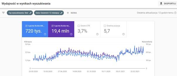 dziarownia.pl - google search console